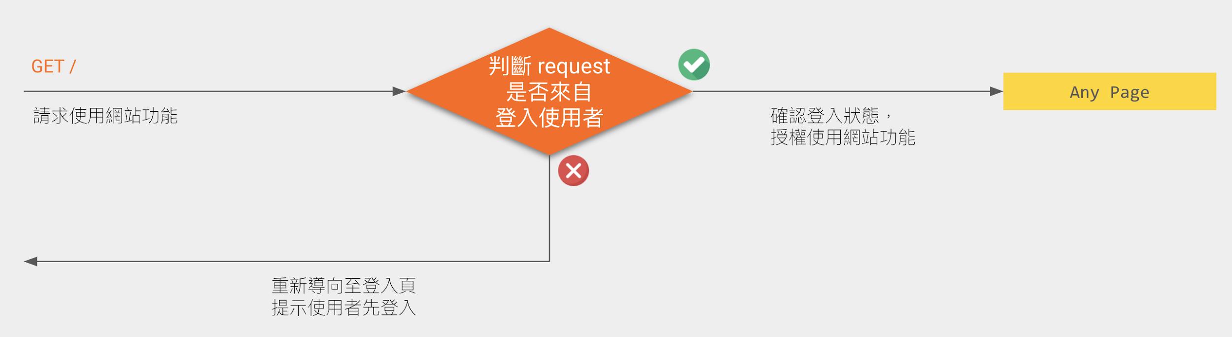 保存使用者登入狀態
